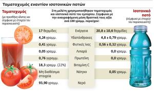 ΤΟΜΑΤΟΧΥΜΟΣ_ΙΣΟΤΟΝΙΚΑ